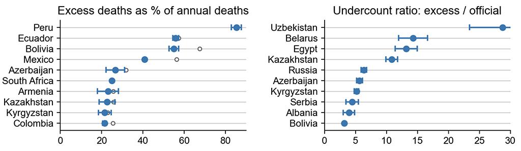 График слева: Избыточная смертность (например, 22 процента в Казахстане и 19 процентов в Кыргызстане).  График справа: Соотношение избыточной смертности и официальных данных о смертях от COVID-19 (например, в Узбекистане избыточная смертность в 30 раз выше, чем официально заявленная смертность от коронавируса, в Казахстане – в 12 раз).